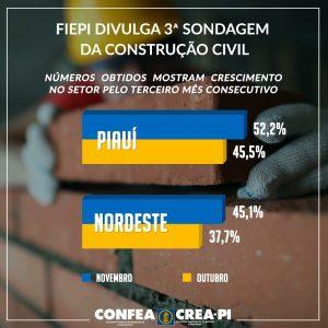 FIEPI divulga 3ª sondagem da Construção Civil